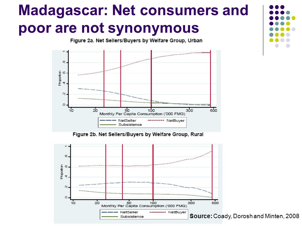 Madagascar: Net consumers and poor are not synonymous Source: Coady, Dorosh and Minten, 2008