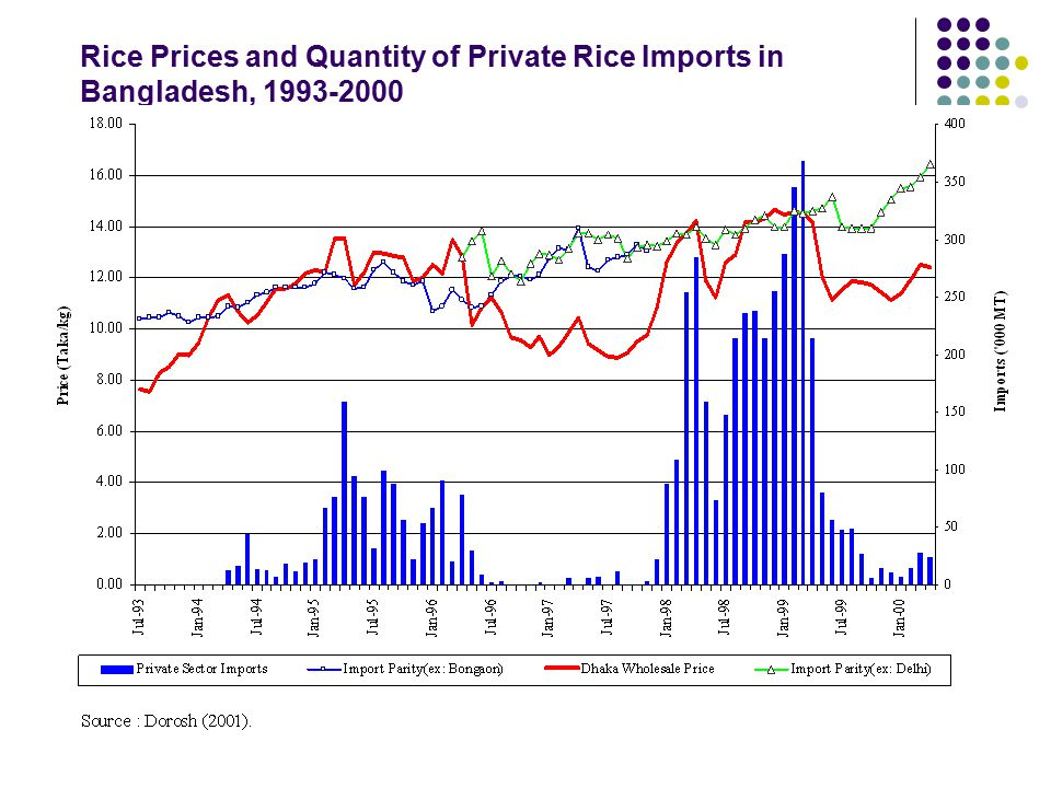 Rice Prices and Quantity of Private Rice Imports in Bangladesh, 1993-2000