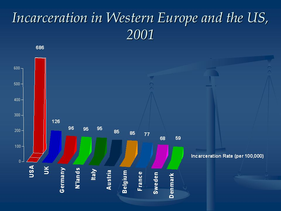 Incarceration in Western Europe and the US, 2001