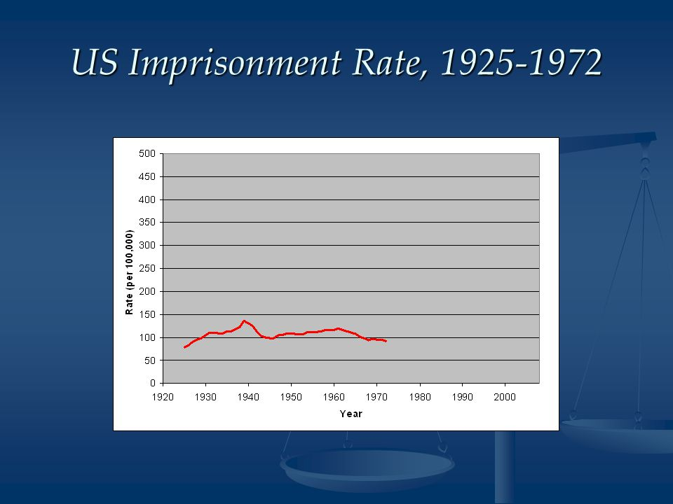 US Imprisonment Rate, 1925-1972