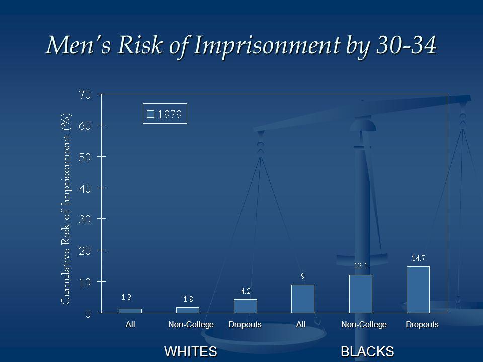 Men's Risk of Imprisonment by 30-34 AllNon-CollegeDropoutsAllNon-College WHITESBLACKS Dropouts