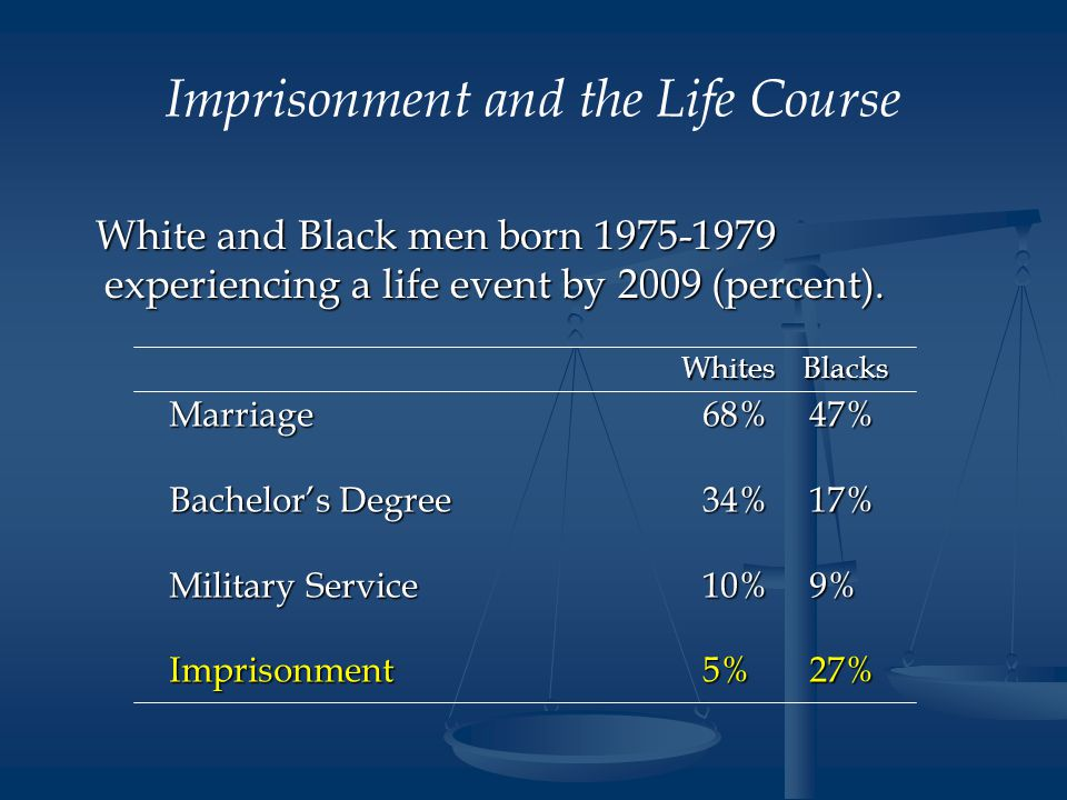 Imprisonment and the Life Course White and Black men born 1975-1979 experiencing a life event by 2009 (percent).