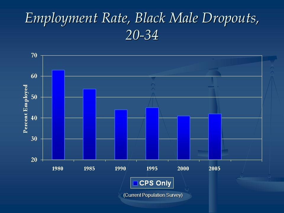 Employment Rate, Black Male Dropouts, 20-34 (Current Population Survey)