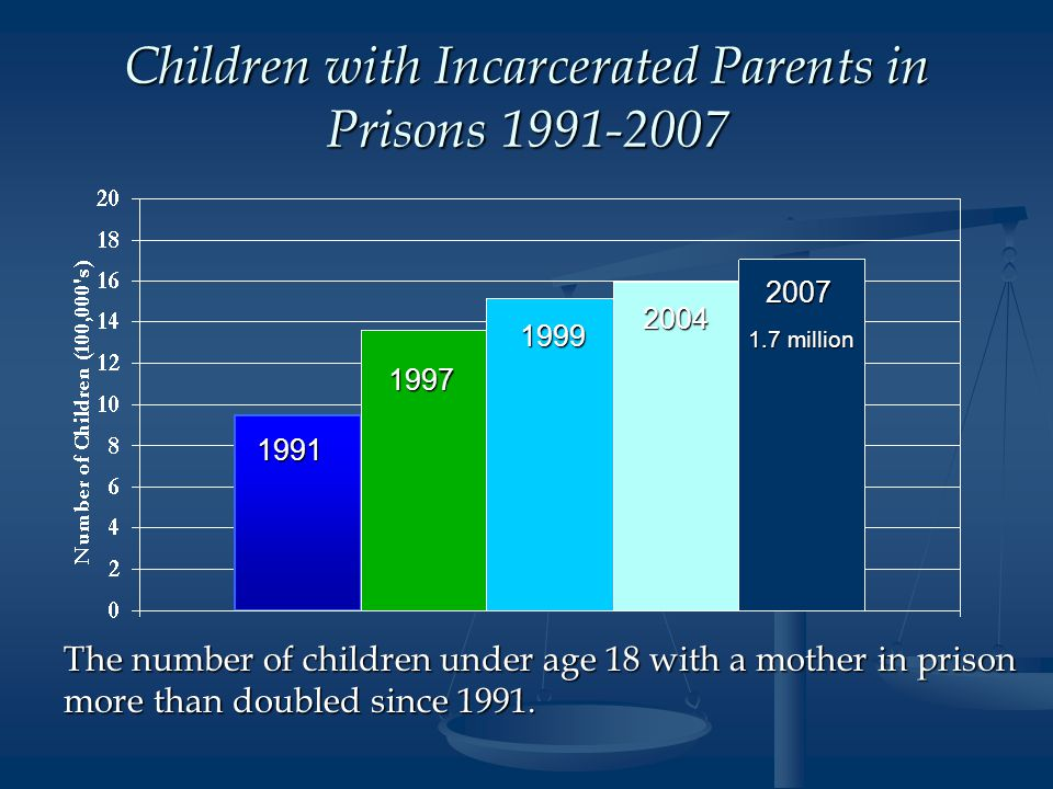 Children with Incarcerated Parents in Prisons 1991-2007 1991 1997 1999 2004 2007 The number of children under age 18 with a mother in prison more than doubled since 1991.