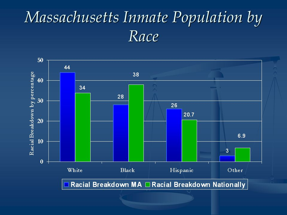 Massachusetts Inmate Population by Race