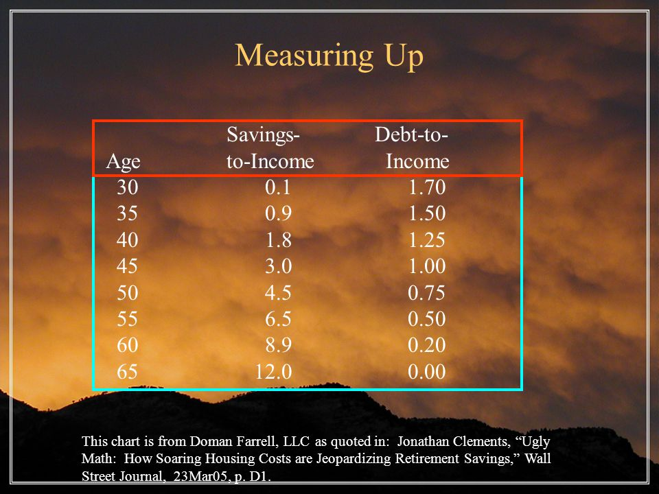 Measuring Up Savings- Debt-to- Age to-Income Income 30 0.1 1.70 35 0.9 1.50 40 1.8 1.25 45 3.0 1.00 50 4.5 0.75 55 6.5 0.50 60 8.9 0.20 65 12.0 0.00 This chart is from Doman Farrell, LLC as quoted in: Jonathan Clements, Ugly Math: How Soaring Housing Costs are Jeopardizing Retirement Savings, Wall Street Journal, 23Mar05, p.