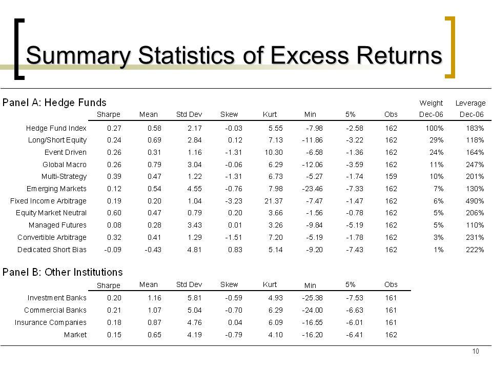 10 Summary Statistics of Excess Returns