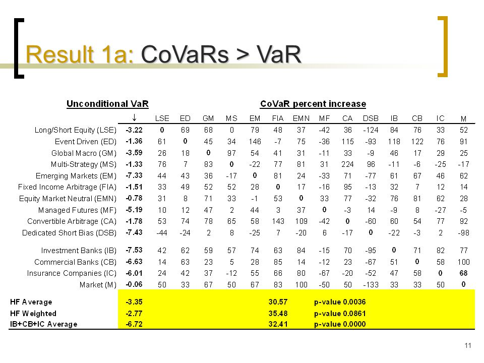 11 Result 1a: CoVaRs > VaR