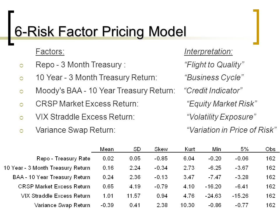 15 6-Risk Factor Pricing Model Factors: Interpretation:  Repo - 3 Month Treasury : Flight to Quality  10 Year - 3 Month Treasury Return: Business Cycle  Moody s BAA - 10 Year Treasury Return: Credit Indicator  CRSP Market Excess Return: Equity Market Risk  VIX Straddle Excess Return: Volatility Exposure  Variance Swap Return: Variation in Price of Risk