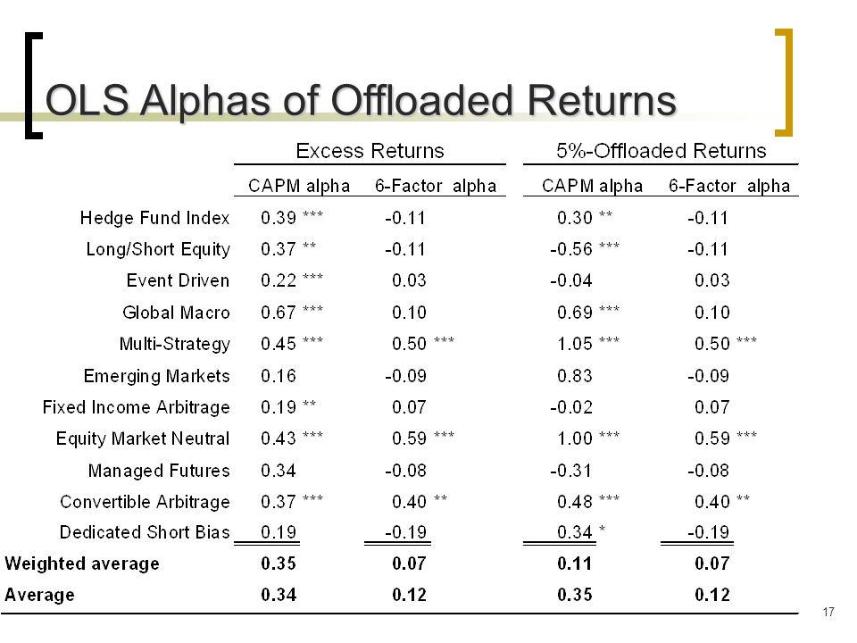 17 OLS Alphas of Offloaded Returns