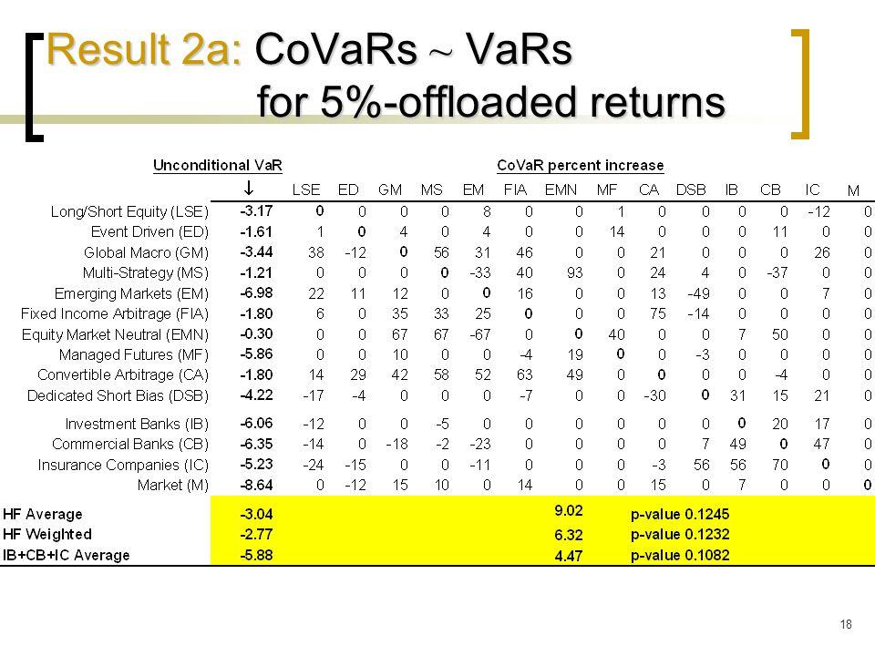 18 Result 2a: CoVaRs ~ VaRs for 5%-offloaded returns