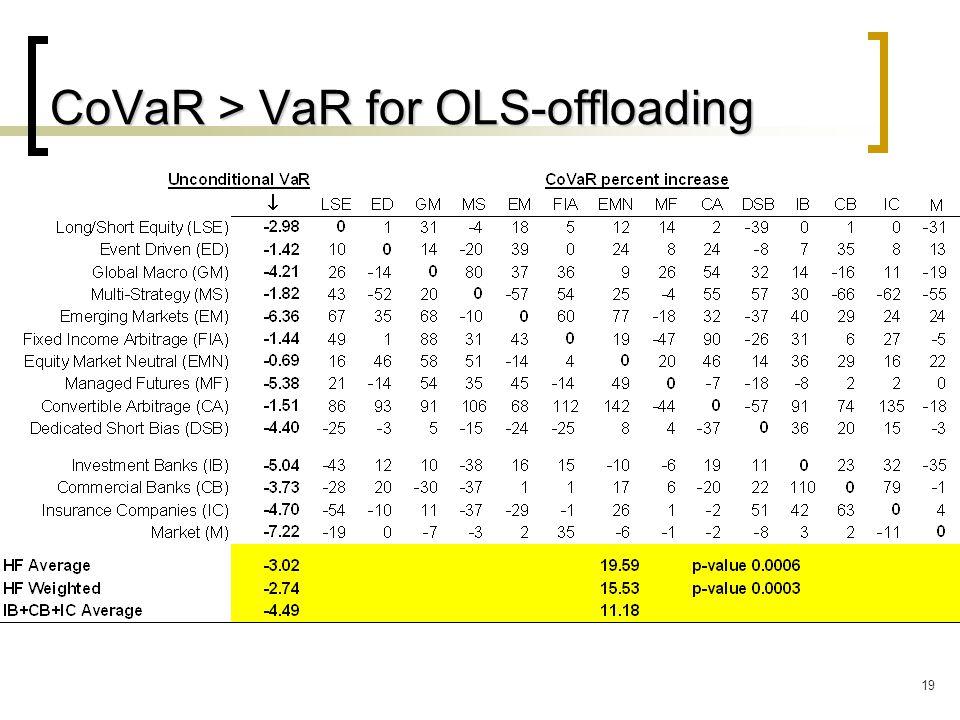 19 CoVaR > VaR for OLS-offloading