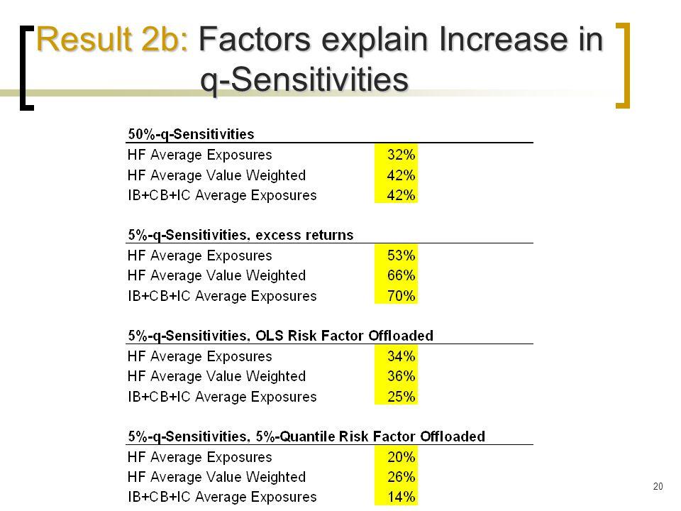 20 Result 2b: Factors explain Increase in q-Sensitivities