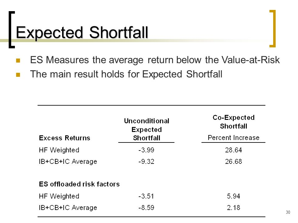 30 Expected Shortfall ES Measures the average return below the Value-at-Risk The main result holds for Expected Shortfall