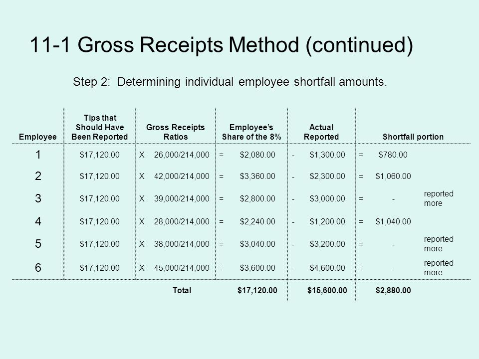 11-1 Gross Receipts Method (continued) Step 2: Determining individual employee shortfall amounts. Employee Tips that Should Have Been Reported Gross R
