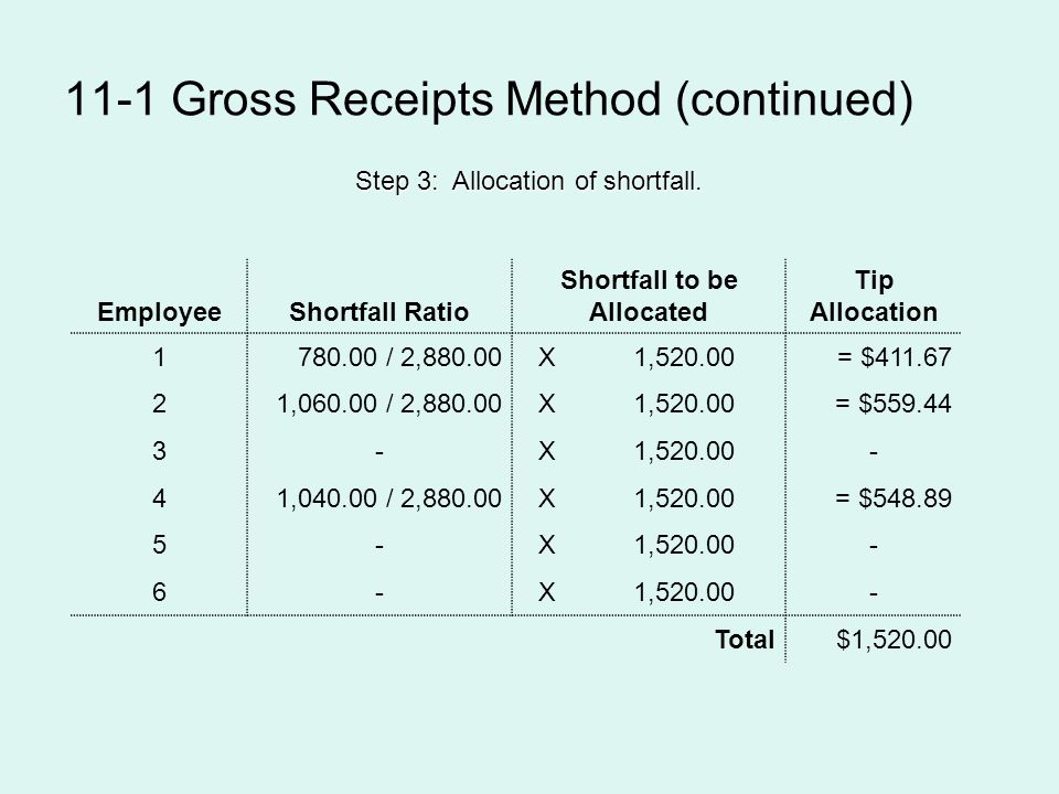 11-1 Gross Receipts Method (continued) EmployeeShortfall Ratio Shortfall to be Allocated Tip Allocation 1780.00 / 2,880.00X1,520.00= $411.67 21,060.00