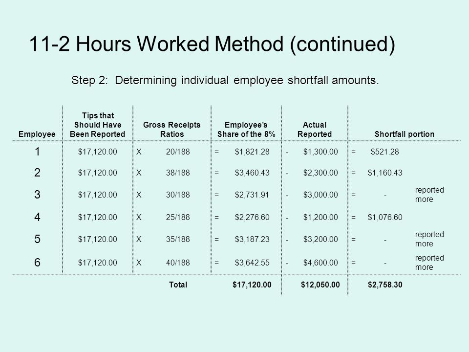 11-2 Hours Worked Method (continued) Step 2: Determining individual employee shortfall amounts. Employee Tips that Should Have Been Reported Gross Rec