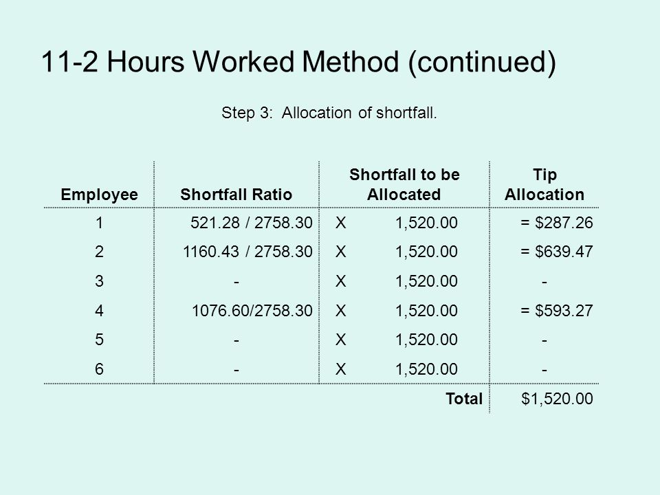 11-2 Hours Worked Method (continued) Step 3: Allocation of shortfall. EmployeeShortfall Ratio Shortfall to be Allocated Tip Allocation 1521.28 / 2758.
