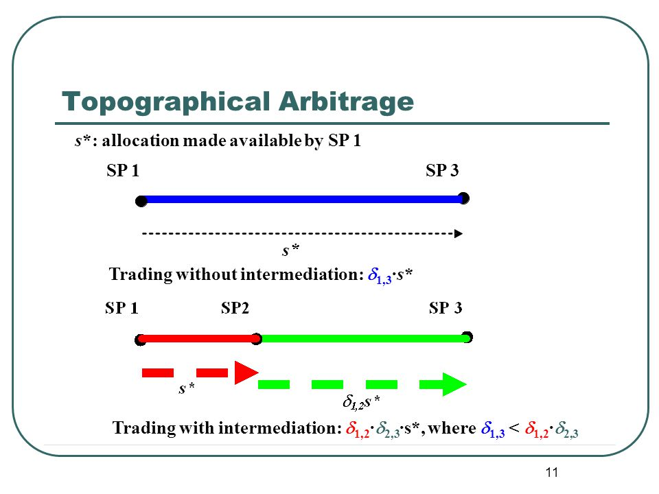 11 Topographical Arbitrage Trading without intermediation:  1,3 ·s* Trading with intermediation:  1,2 ·  2,3 ·s*, where  1,3 <  1,2 ·  2,3 SP 1