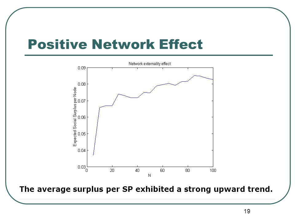 19 Positive Network Effect The average surplus per SP exhibited a strong upward trend.