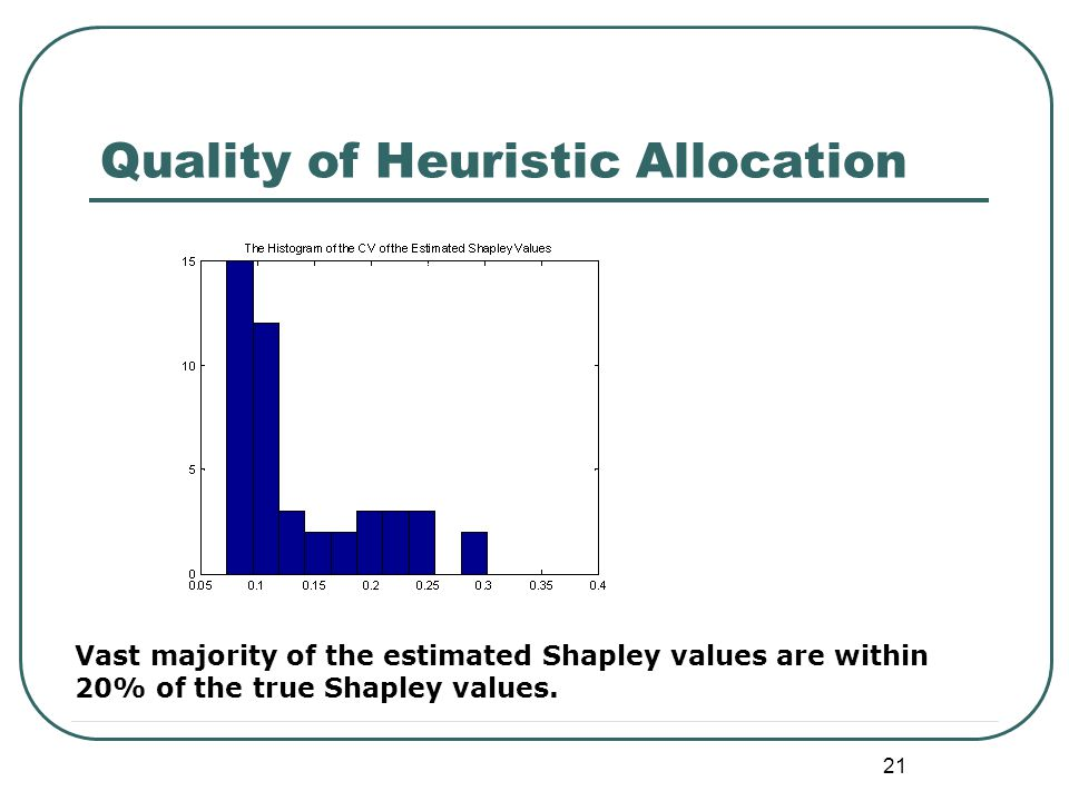 21 Quality of Heuristic Allocation Vast majority of the estimated Shapley values are within 20% of the true Shapley values.