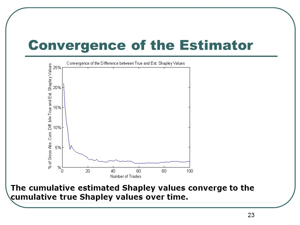 23 Convergence of the Estimator The cumulative estimated Shapley values converge to the cumulative true Shapley values over time.