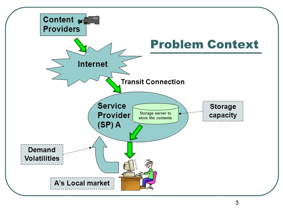 3 Problem Context Transit Connection Internet Service Provider (SP) A A's Local market Storage server to store the contents Storage capacity Content P