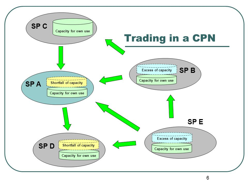6 Trading in a CPN SP A Capacity for own use SP B Capacity for own use Shortfall of capacity Excess of capacity SP C Capacity for own use SP D Capacit