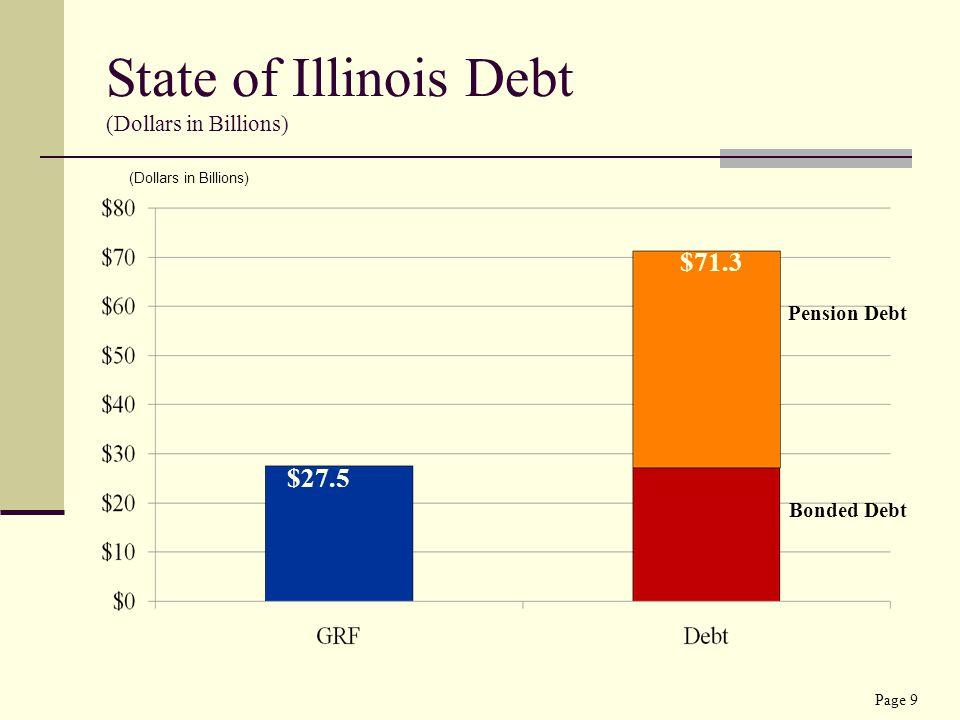 State of Illinois Debt (Dollars in Billions) $27.5 $71.3 Pension Debt Bonded Debt (Dollars in Billions) Page 9