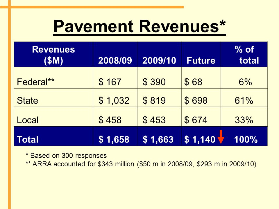 Pavement Revenues* Revenues ($M)2008/092009/10Future % of total Federal** $ 167 $ 390$ 68 6% State $ 1,032 $ 819$ 69861% Local $ 458 $ 453$ 67433% Total $ 1,658 $ 1,663$ 1,140 100% * Based on 300 responses ** ARRA accounted for $343 million ($50 m in 2008/09, $293 m in 2009/10)