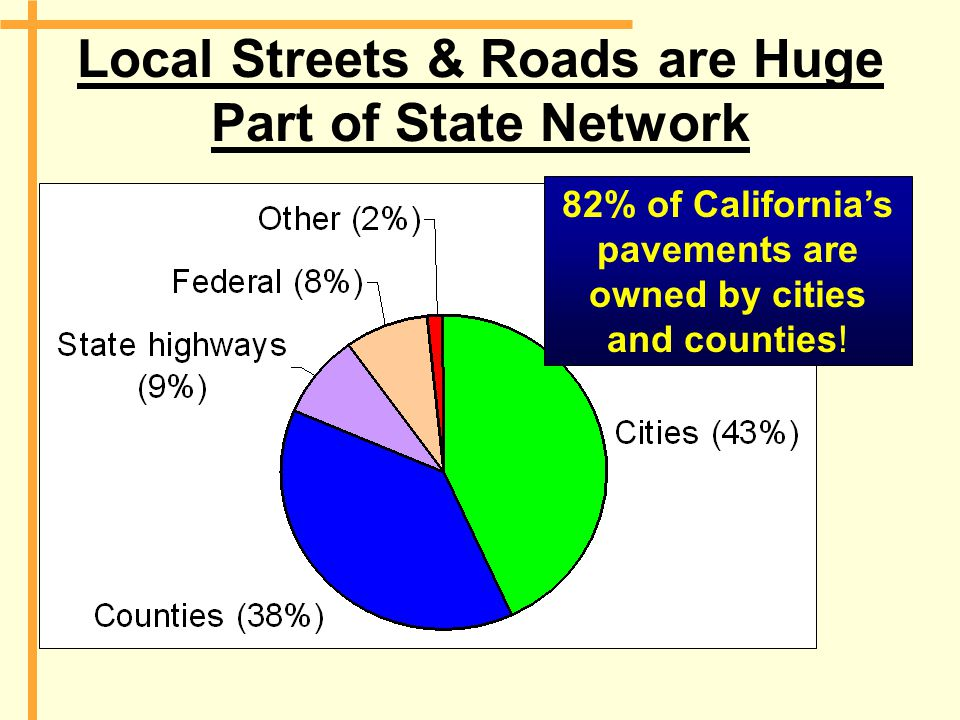 Local Streets & Roads are Huge Part of State Network 82% of California's pavements are owned by cities and counties!