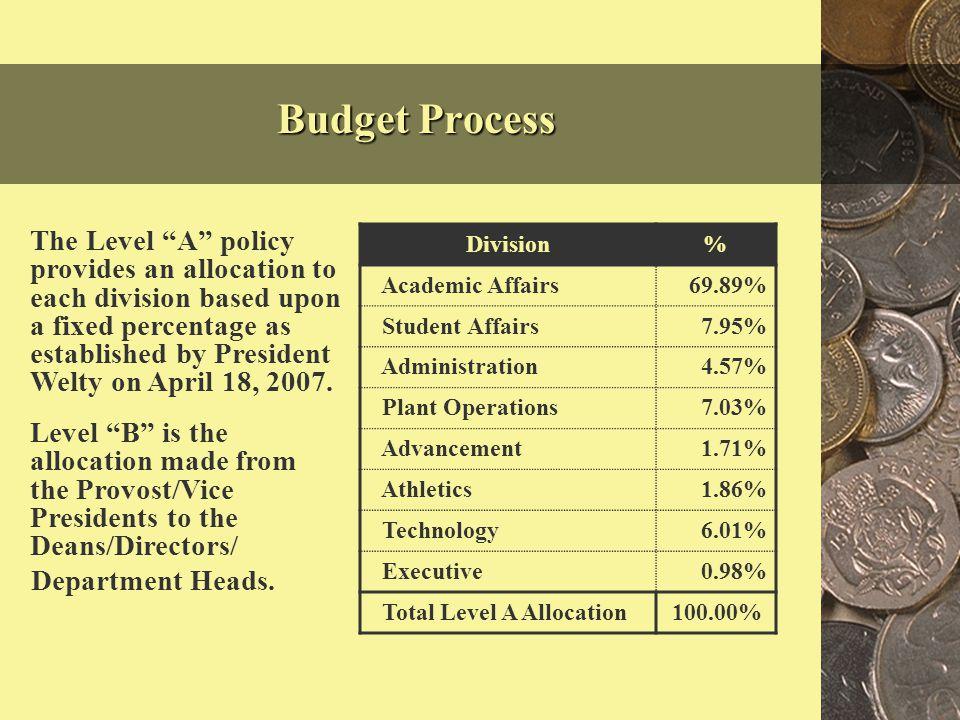 2008-09 Original Budget (After Base Budget Reduction of $4.6 Million) Total Expenses - $231.2 Million Total Revenue - $231.2 Million