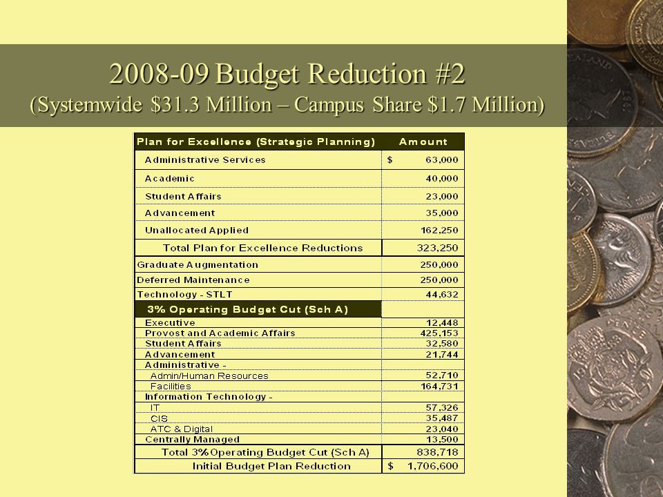 2008-09 Revised Budget – Reduction #2 $1.7 Million (One-Time) The second State reduction to the CSU system of $31.3 million results in a reduction to our campus of $1.7 million.