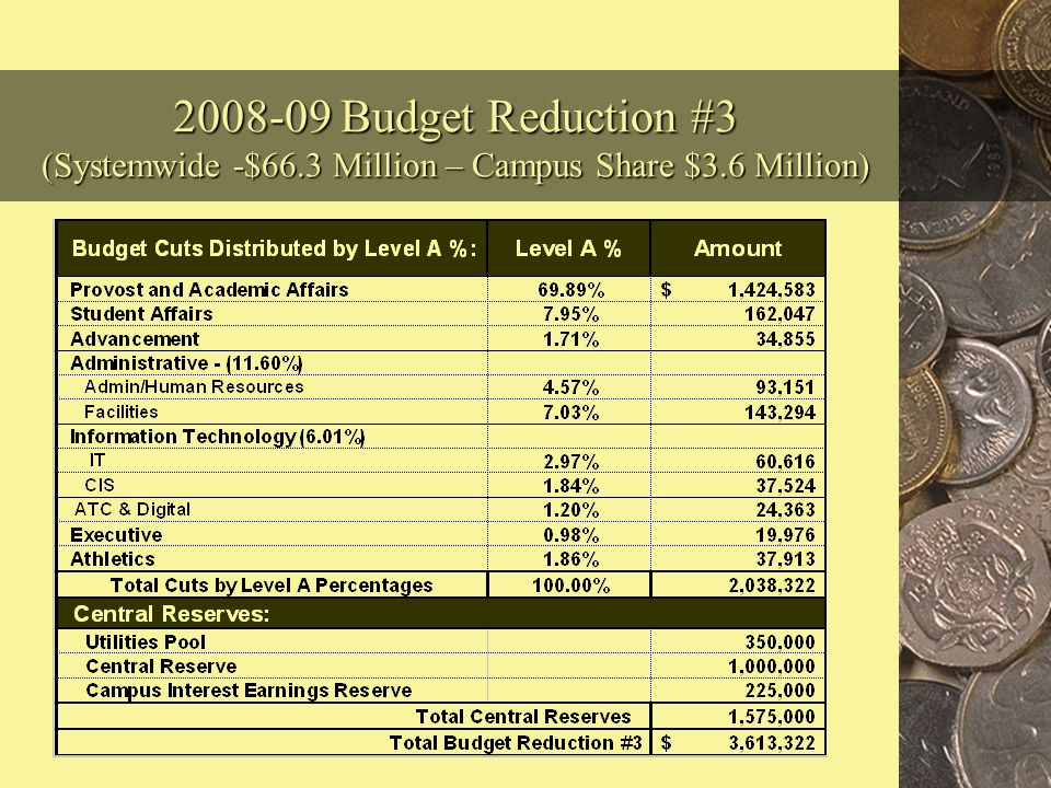 2008-09 Revised Budget – Reduction #3 $3.6 Million (One-Time) The third State reduction to the CSU system of $66.3 million results in a reduction to our campus of $3.6 million.
