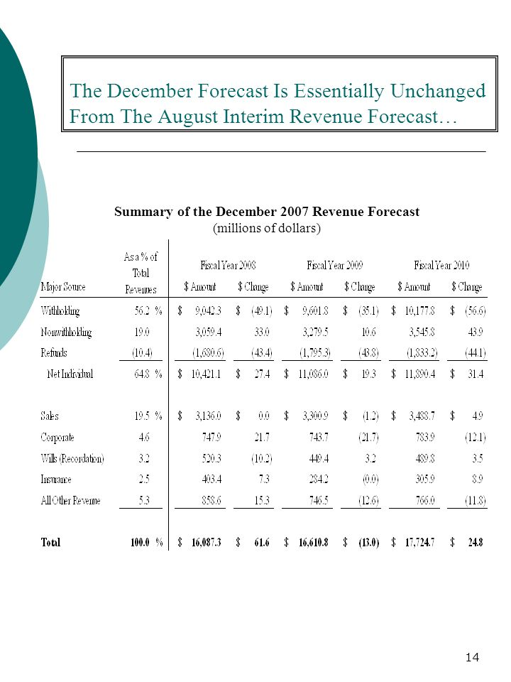 14 The December Forecast Is Essentially Unchanged From The August Interim Revenue Forecast… Summary of the December 2007 Revenue Forecast (millions of dollars)
