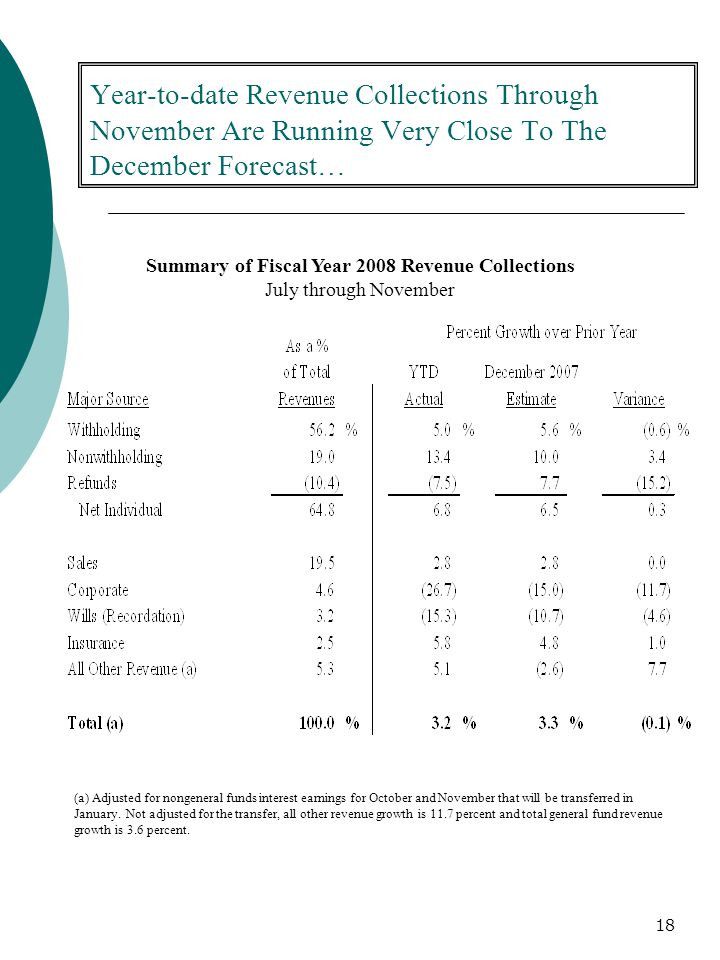 18 Year-to-date Revenue Collections Through November Are Running Very Close To The December Forecast… Summary of Fiscal Year 2008 Revenue Collections July through November (a) Adjusted for nongeneral funds interest earnings for October and November that will be transferred in January.
