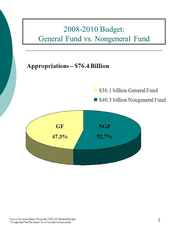 2 2008-2010 Budget: General Fund vs.