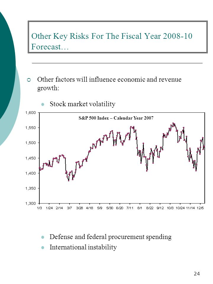 24 Other Key Risks For The Fiscal Year 2008-10 Forecast…  Other factors will influence economic and revenue growth: Stock market volatility Defense and federal procurement spending International instability S&P 500 Index – Calendar Year 2007