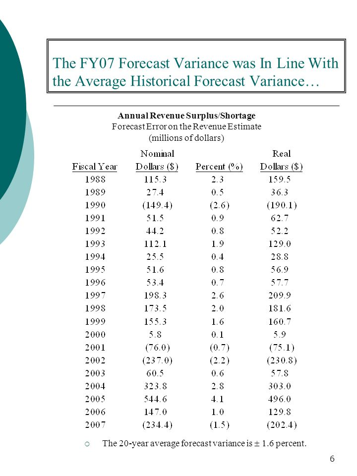 6 The FY07 Forecast Variance was In Line With the Average Historical Forecast Variance…  The 20-year average forecast variance is  1.6 percent.