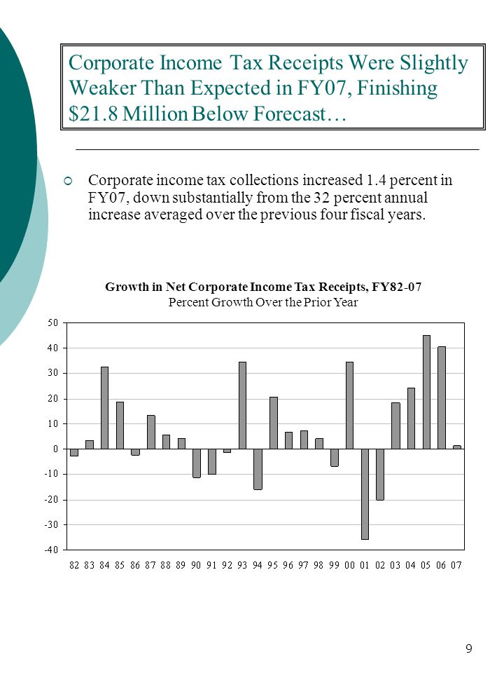 9 Corporate Income Tax Receipts Were Slightly Weaker Than Expected in FY07, Finishing $21.8 Million Below Forecast…  Corporate income tax collections increased 1.4 percent in FY07, down substantially from the 32 percent annual increase averaged over the previous four fiscal years.