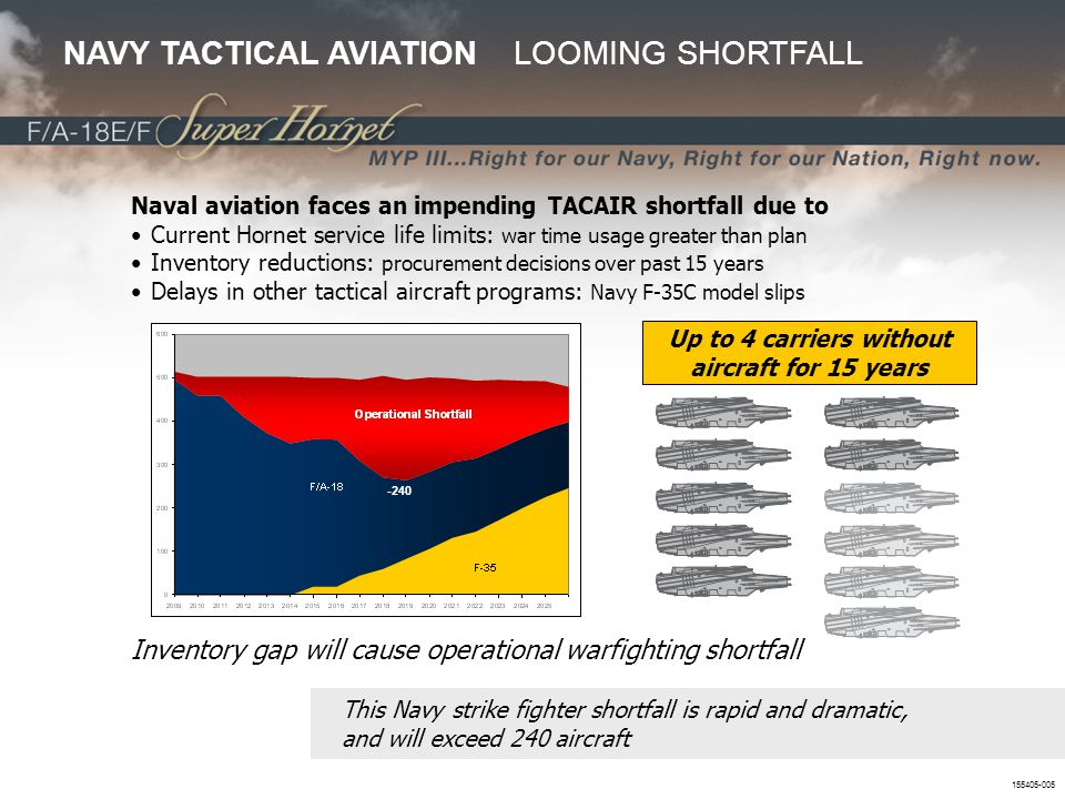 155405-005 Naval aviation faces an impending TACAIR shortfall due to Current Hornet service life limits: war time usage greater than plan Inventory re