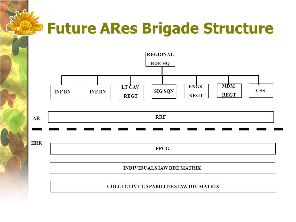 Future ARes Brigade Structure INF BN LT CAV REGT CSS SIG SQN ENGR REGT MDM REGT AR HRR INDIVIDUALS IAW BDE MATRIX REGIONAL BDE HQ COLLECTIVE CAPABILITIES IAW DIV MATRIX RRF FPCG
