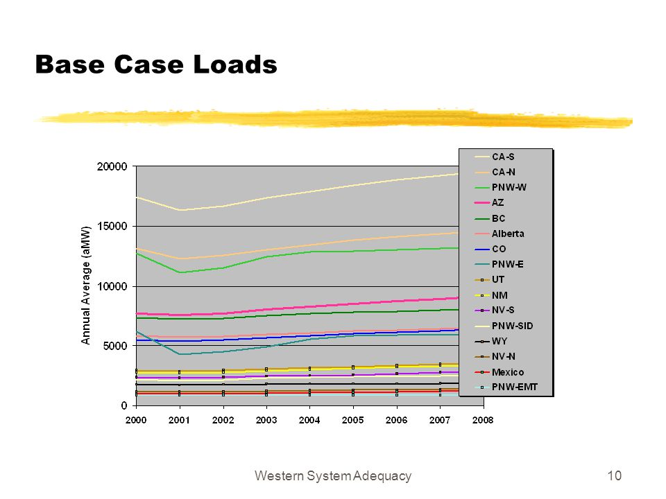 Western System Adequacy10 Base Case Loads