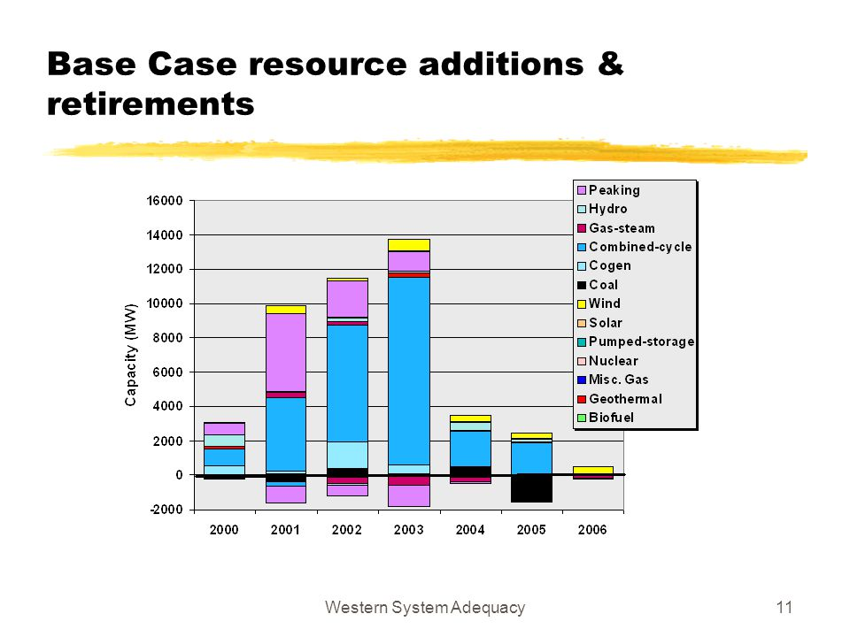 Western System Adequacy11 Base Case resource additions & retirements