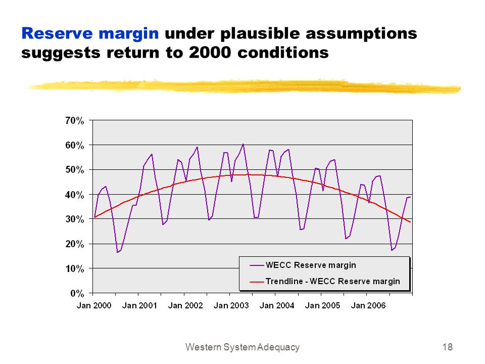 Western System Adequacy18 Reserve margin under plausible assumptions suggests return to 2000 conditions