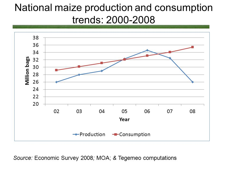 National maize production and consumption trends: 2000-2008 Source: Economic Survey 2008; MOA; & Tegemeo computations