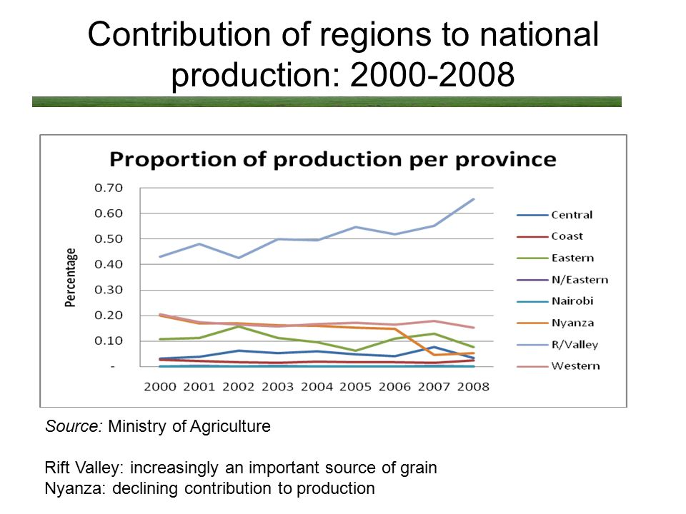 Contribution of regions to national production: 2000-2008 Source: Ministry of Agriculture Rift Valley: increasingly an important source of grain Nyanza: declining contribution to production