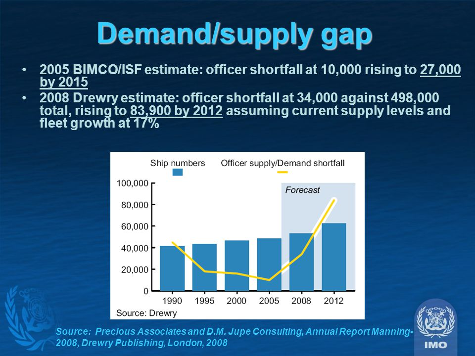Demand/supply gap 2005 BIMCO/ISF estimate: officer shortfall at 10,000 rising to 27,000 by 2015 2008 Drewry estimate: officer shortfall at 34,000 against 498,000 total, rising to 83,900 by 2012 assuming current supply levels and fleet growth at 17% Source: Precious Associates and D.M.