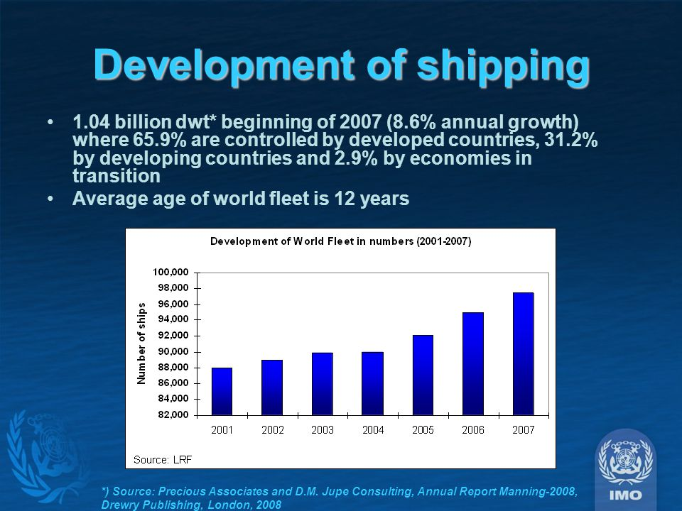 Development of shipping 1.04 billion dwt* beginning of 2007 (8.6% annual growth) where 65.9% are controlled by developed countries, 31.2% by developing countries and 2.9% by economies in transition Average age of world fleet is 12 years *) Source: Precious Associates and D.M.