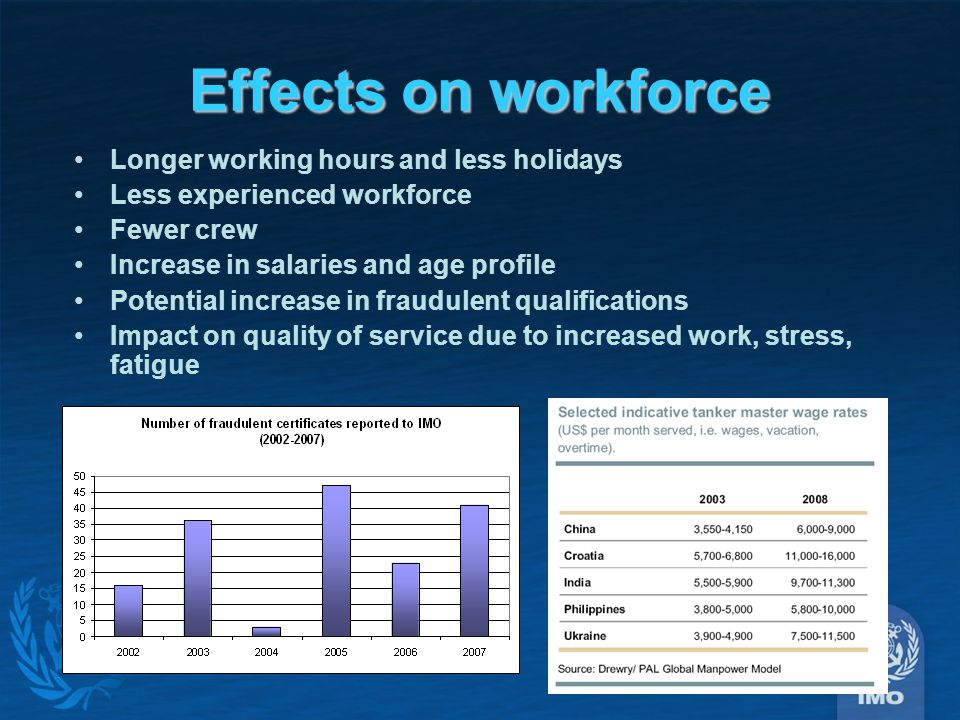 Effects on workforce Longer working hours and less holidays Less experienced workforce Fewer crew Increase in salaries and age profile Potential increase in fraudulent qualifications Impact on quality of service due to increased work, stress, fatigue